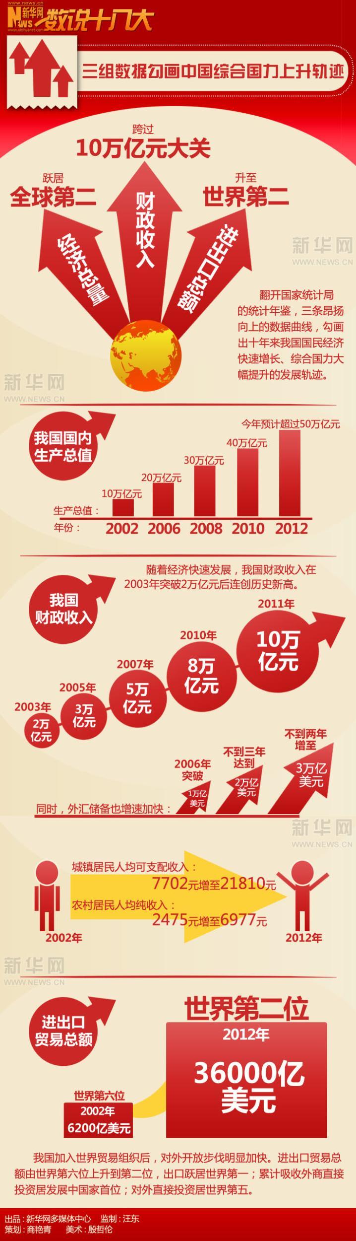 过去十年,是我国保持经济平稳较快增长的十年,经济总量从全球第六跃居第二。   初步测算,今年一季度我国国内生产总值超过10万亿元。而在十年前,全国一年的国内生产总值才刚刚达到10万亿元。十年来,国内生产总值连上几个大的标志性台阶:2006年超过20万亿元,2008年超过30万亿元,2010年超过40万亿元,今年预计超过50万亿元。   十年间,我国粮食生产连续八年实现增收,工业化进程快速推进,第三产业占国内生产总值比重不断增加。   过去十年,是我国财力显著增强的十年,人民生活明显改善。   随着经