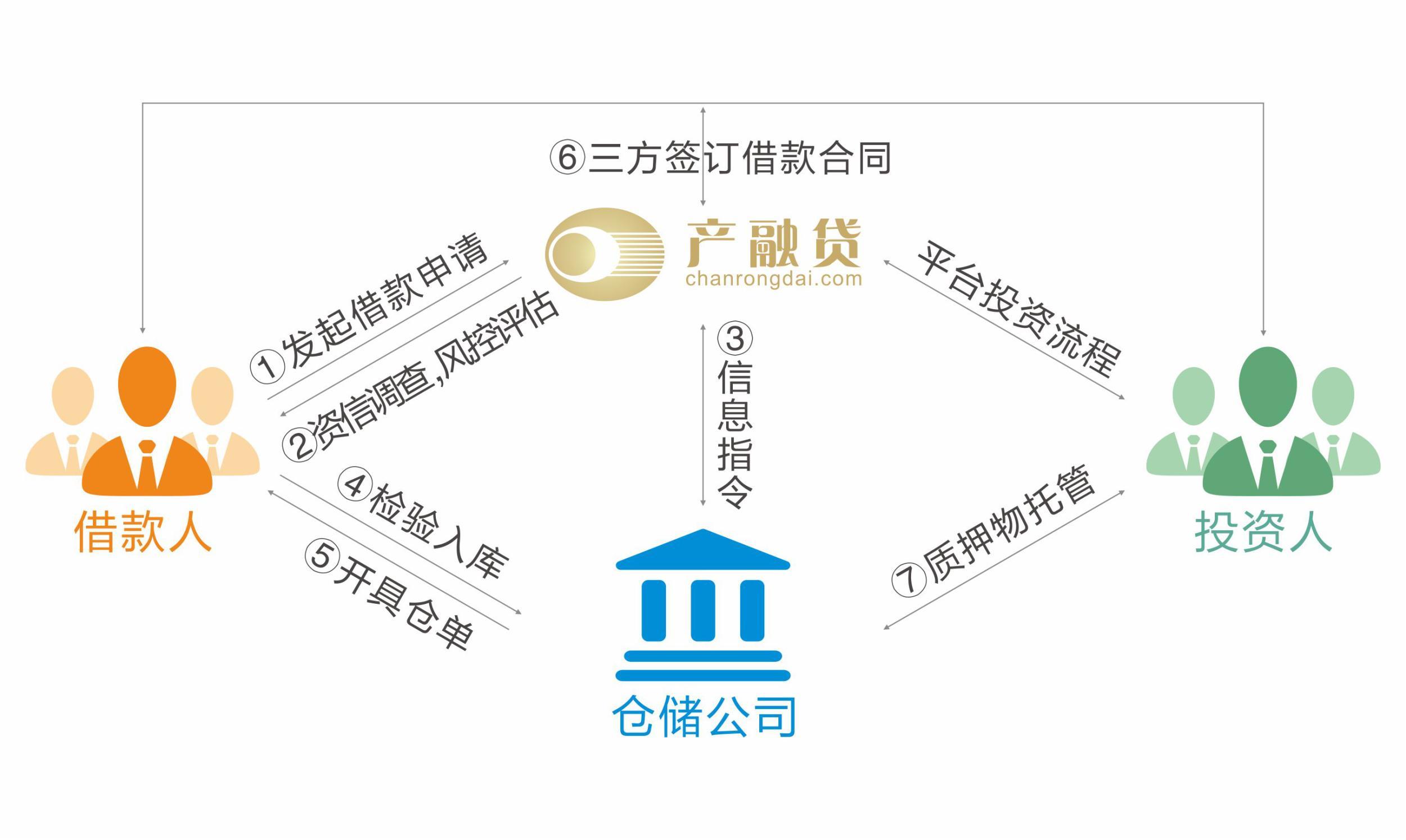 回归互联网金融本质 产融贷发力红木产业链金融