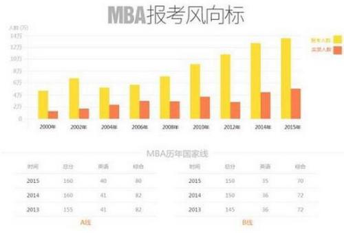 2013mba联考分数线_19962013年MBA联考国家录取分数线汇总