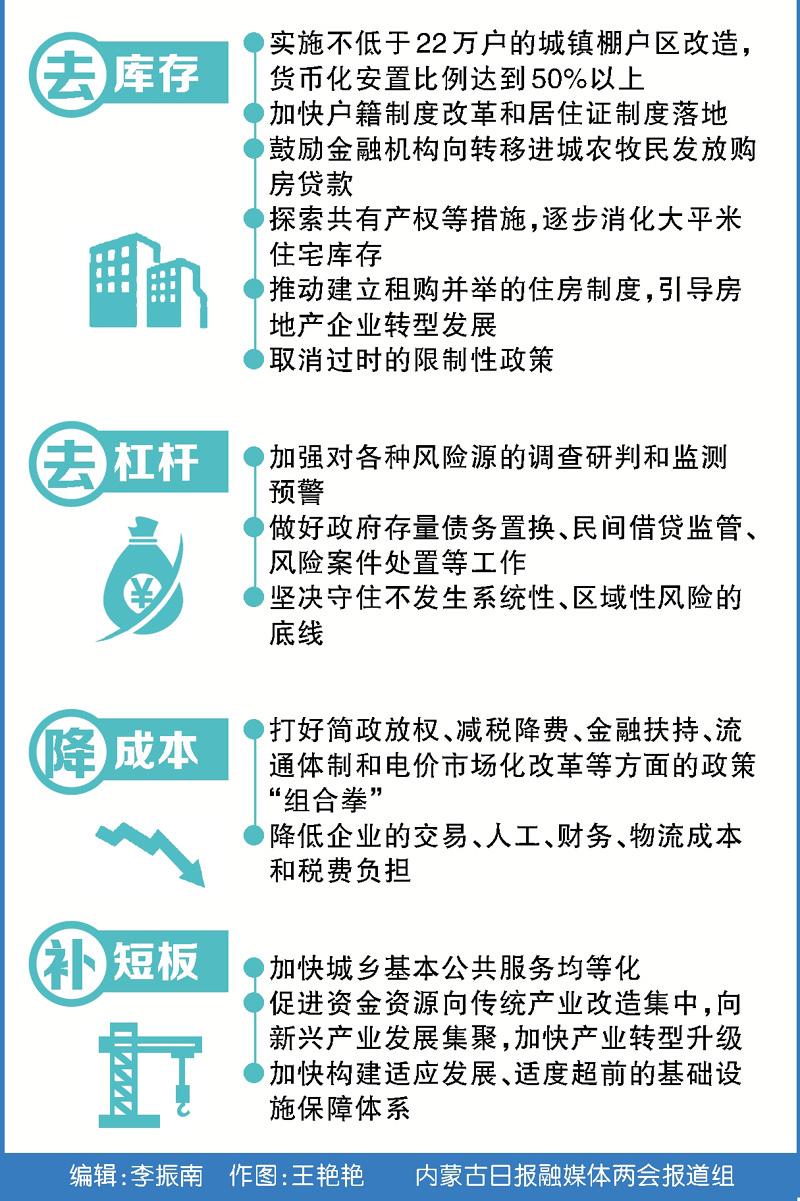 【深度聚焦】供给侧结构性改革:内蒙古如何发力