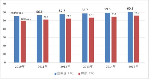 城市化水平_人口与城市化