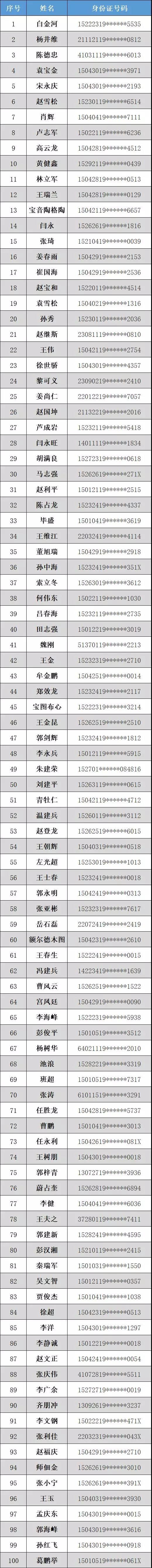 关注 2018年内蒙古第三批终生禁驾人员名单