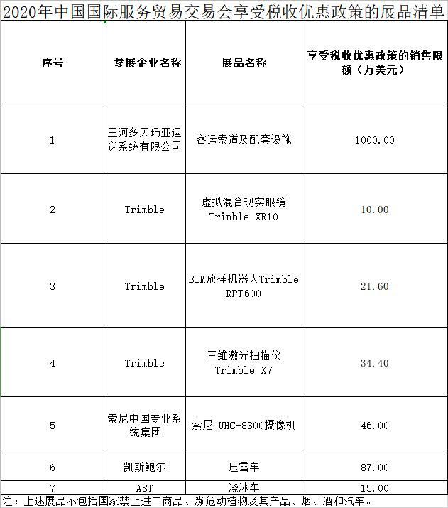 《【恒达注册地址】财政部等三部委:服贸会展期内销售的这些进口展品免征关税》