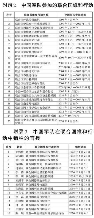 《【恒达在线娱乐注册】中国军队参加联合国维和行动30年》
