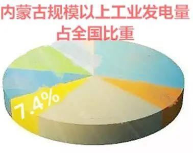 黑马计划全天人工计划客户端下载_内蒙古这项经济指标占全国比重的7.4%